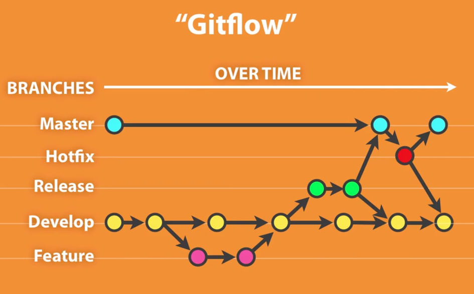 How to use git flow